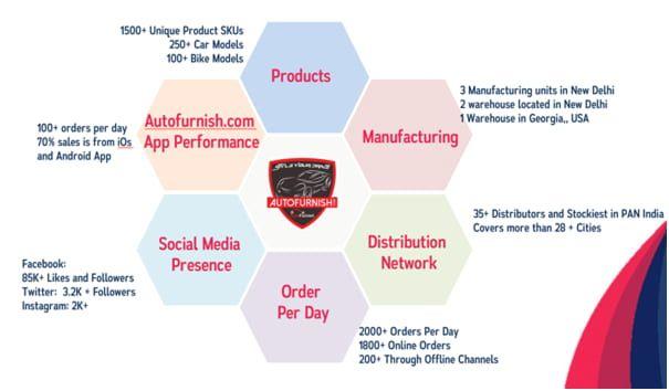 About Autofurnish Website