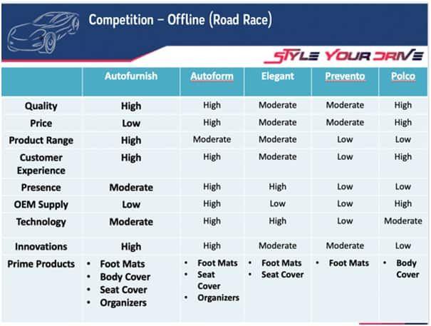 Autofurnish Competitors(Offline)