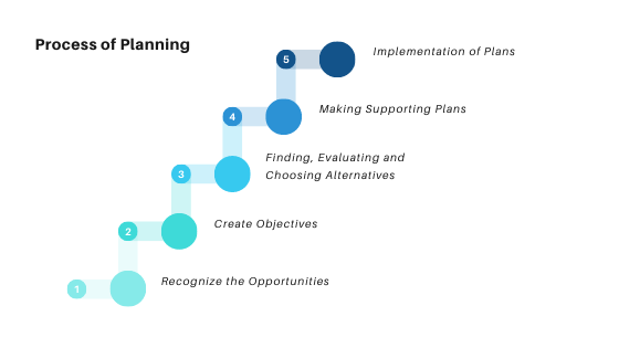 Process of Planning, Effective Planning