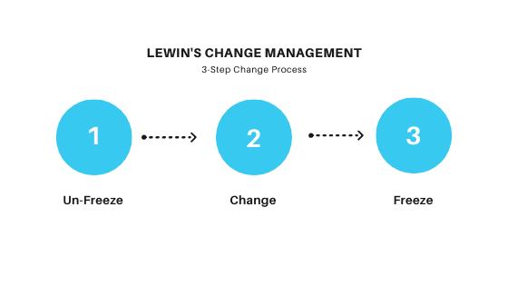 Lewin's Change Management Process