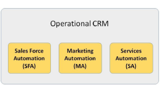 Operational CRM
