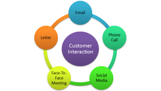 Customer interaction - Collaborative CRM