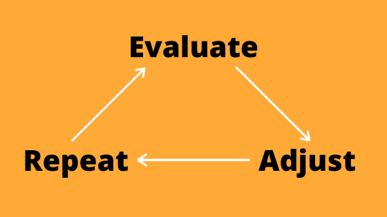 Evaluate, adjust and repeat