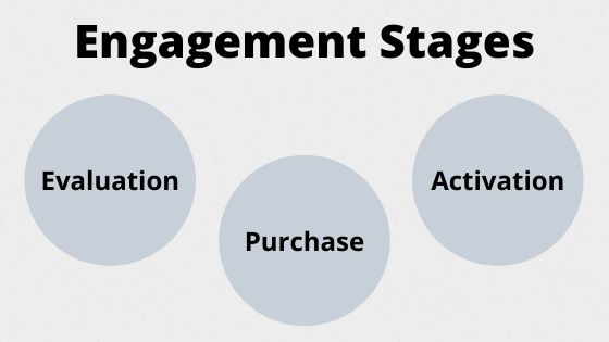 Engagement Stages