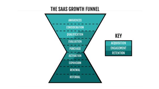 SaaS growth funnel