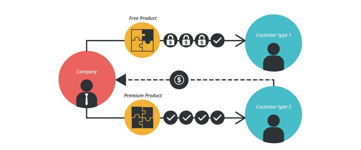 Freemium And Subscription