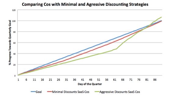 Discounting undervalue your product