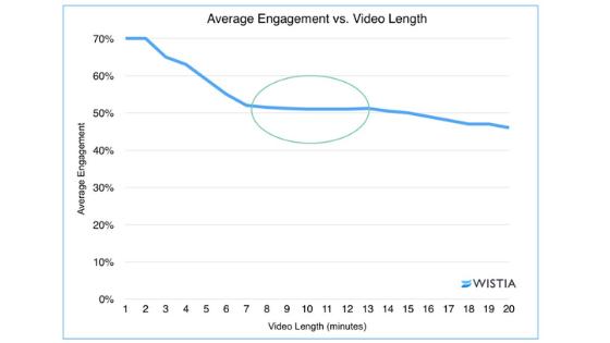 Video Length vs Avg engagement