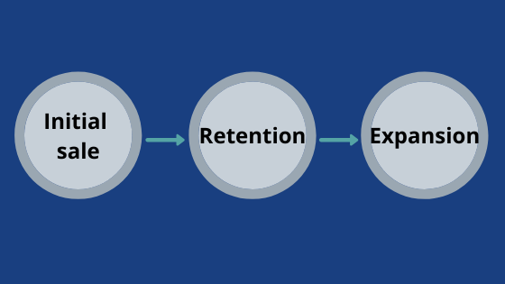 Phases of revenue
