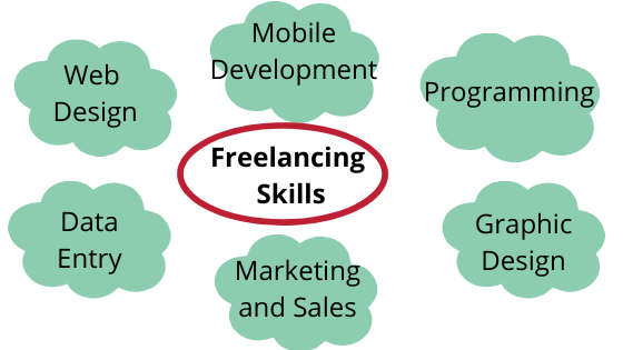 Most Popular Freelancing Skills