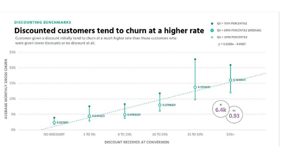 Discounts increase your churn