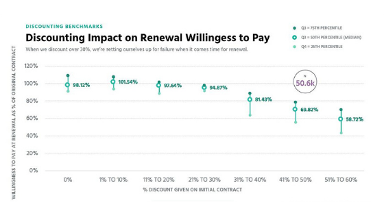 Discounted customers are less willing to pay