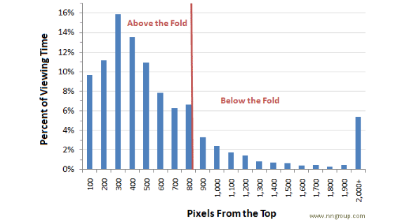 Percentage of Viewing time vs Pixels from the top