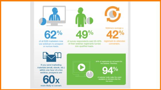Webinar lead generation stats