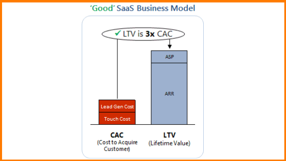 LTV should be 3x CAC