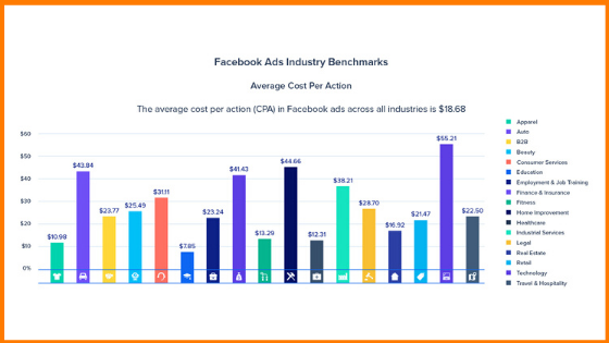 CPA for Facebook Marketing