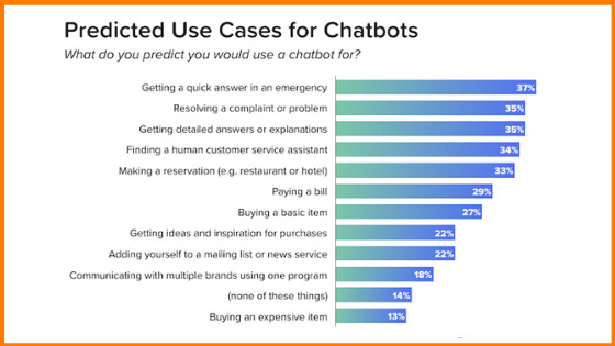 Use cases for chatbot