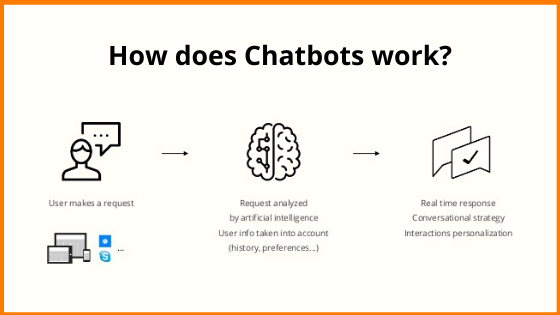 How Chatbot Works?