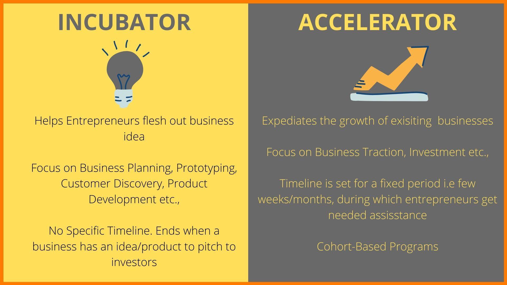 incubators and accelerators in india