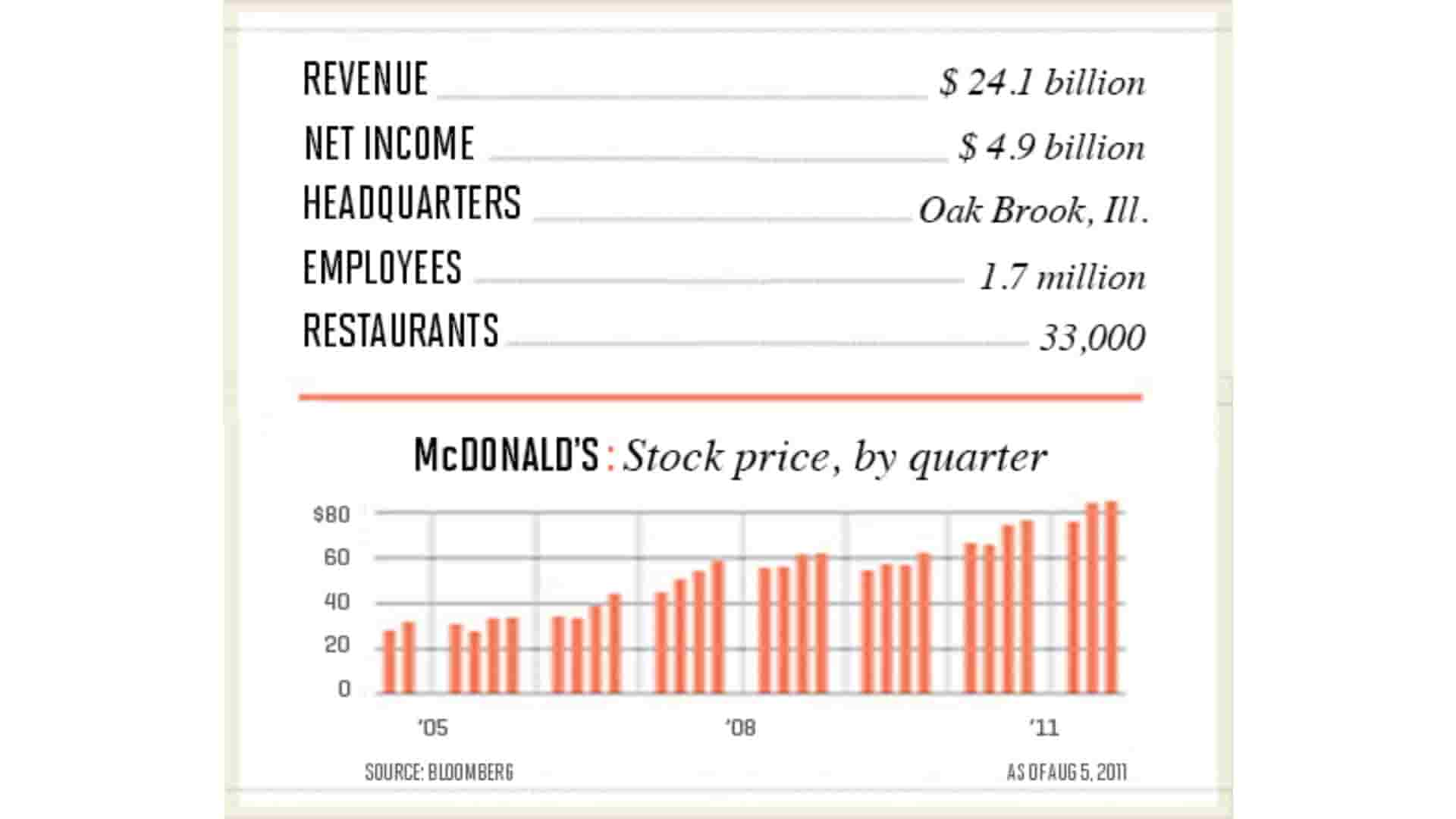 McDonald's Business Numbers