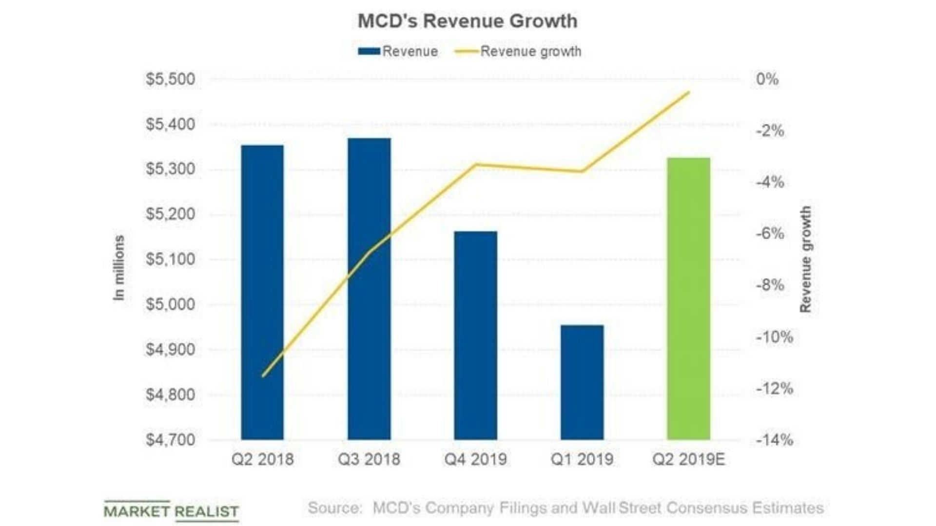 Expected Growth Of McDonald's