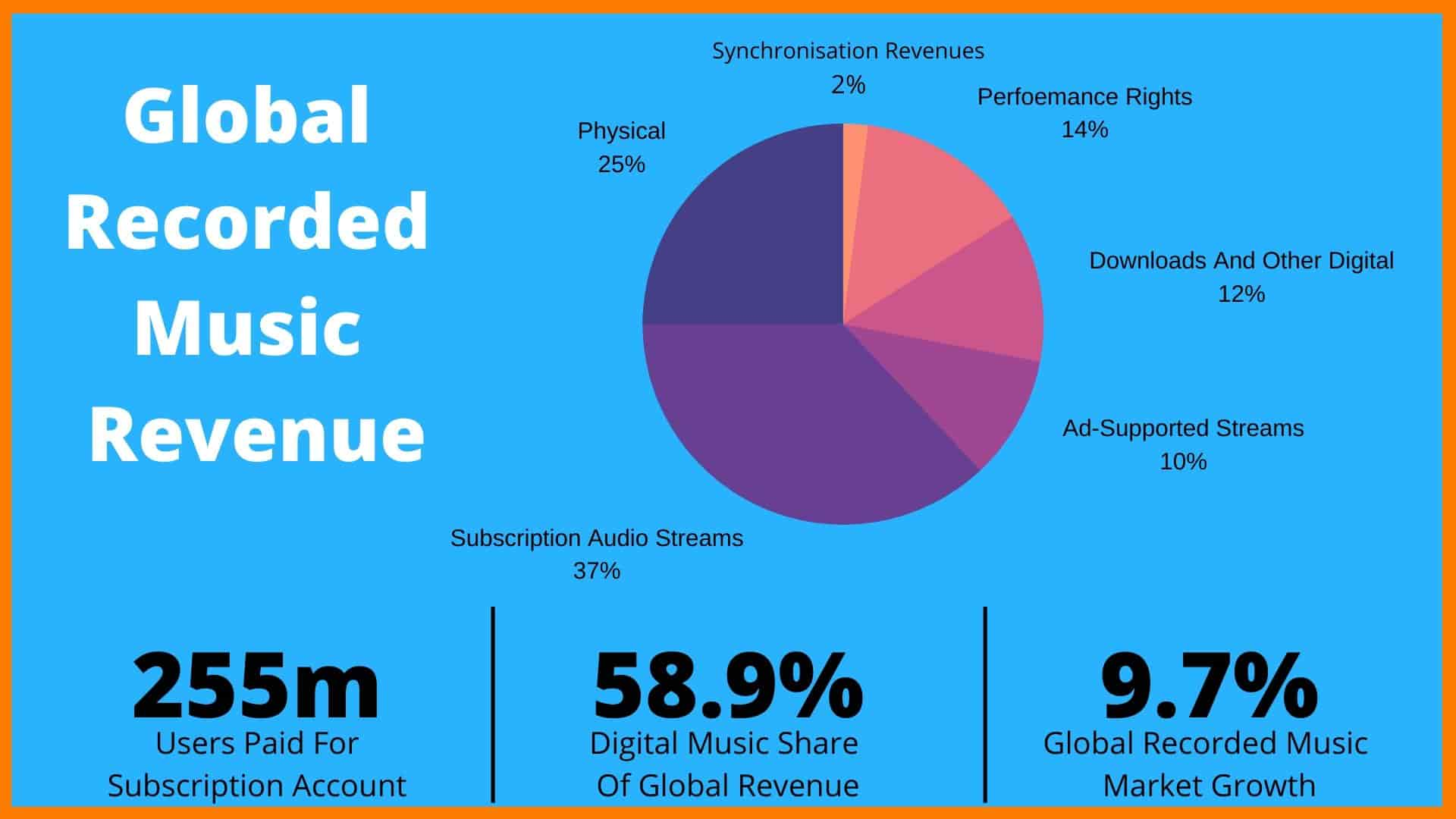 How Music Steaming Industry Earn Money