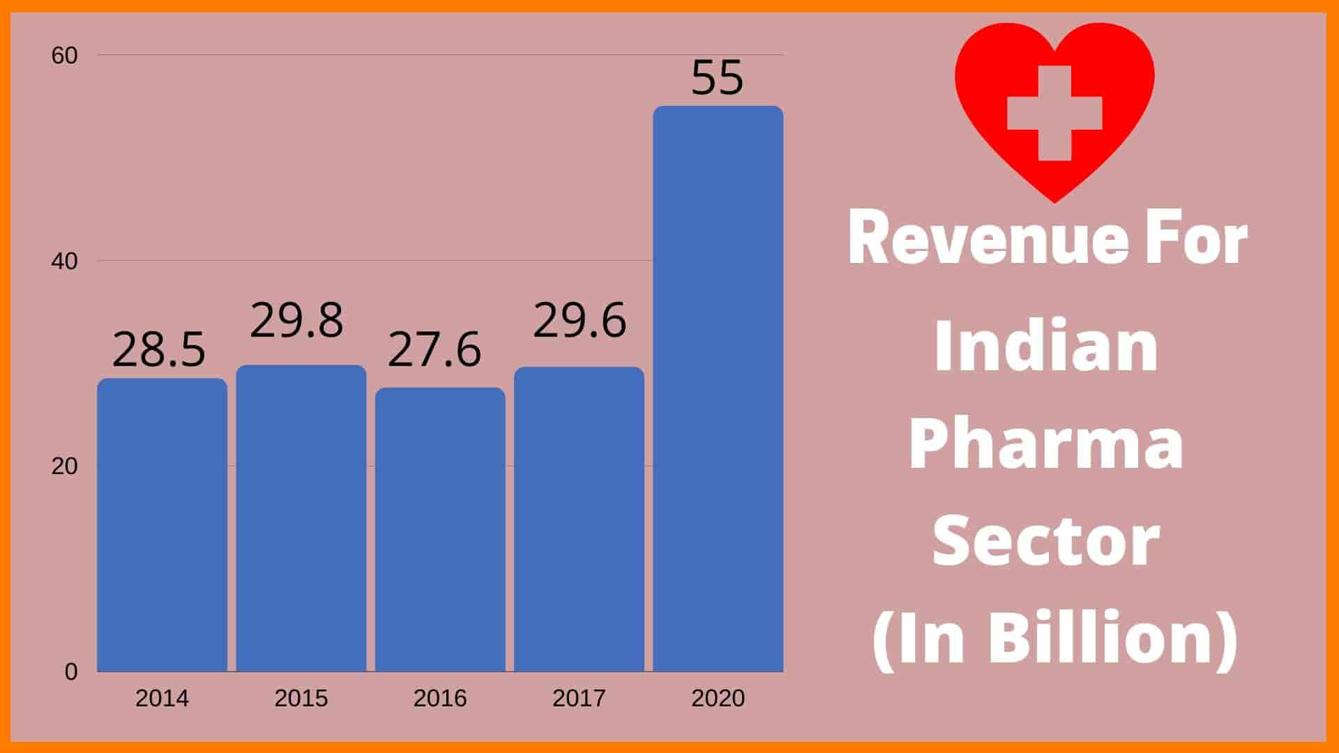 Growth Of E-pharmacy In India