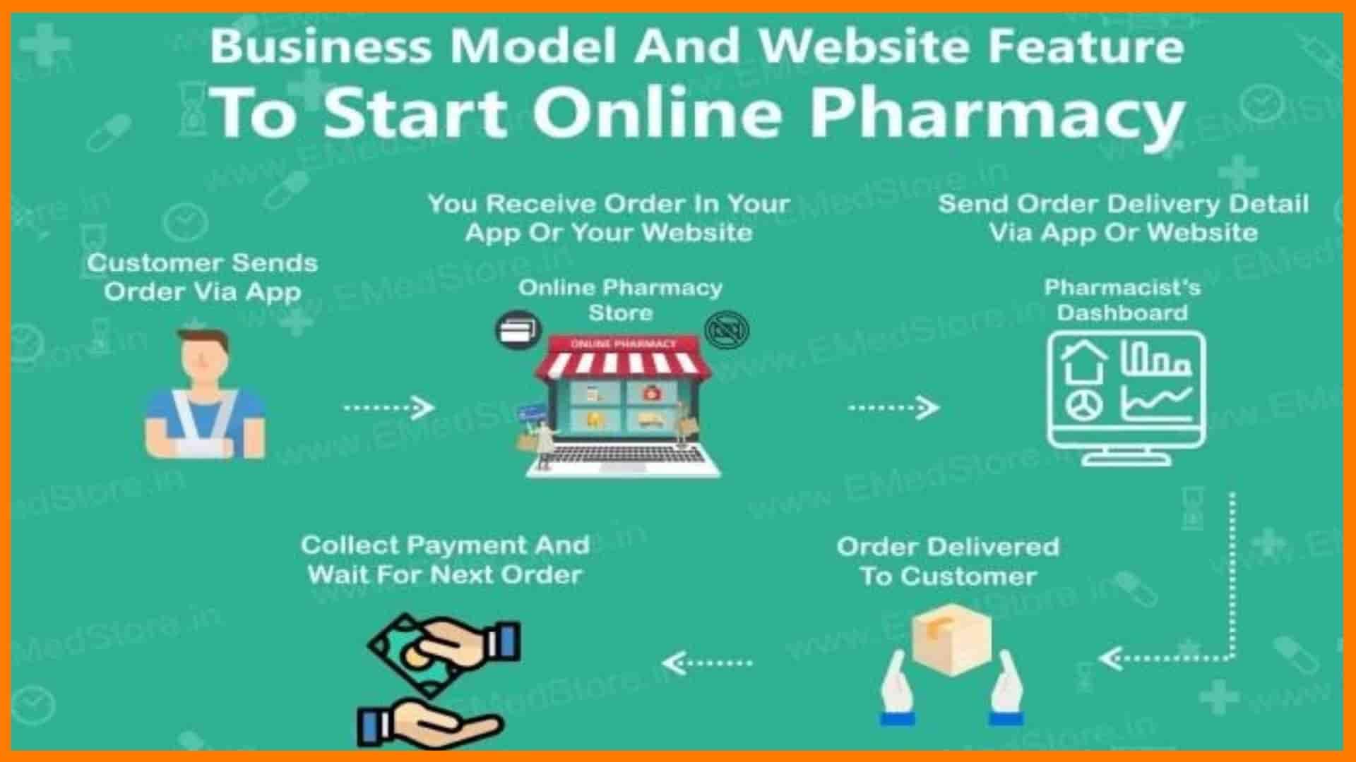 How To Start Online Pharmacy