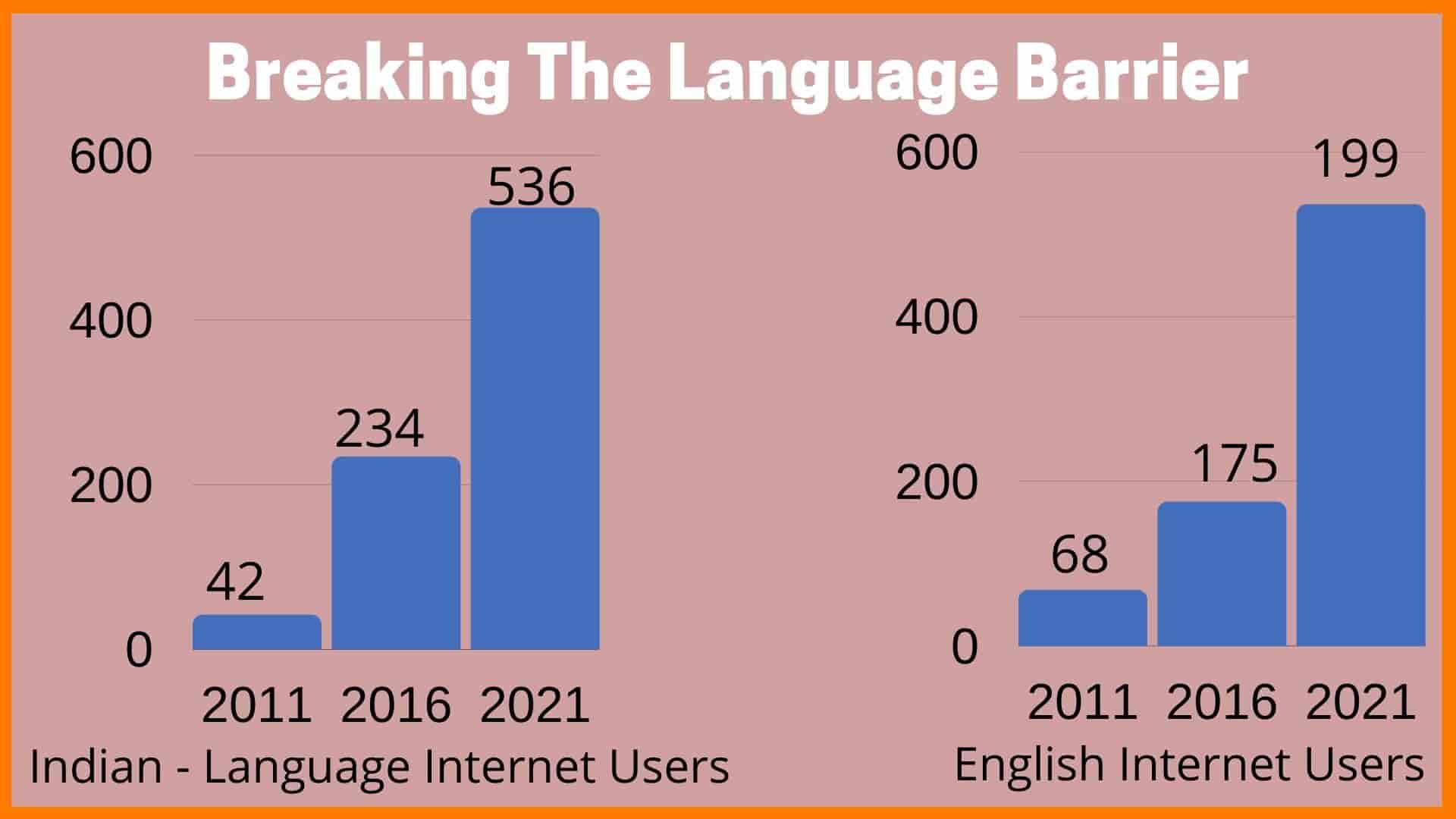 Vernacular Language Barrier