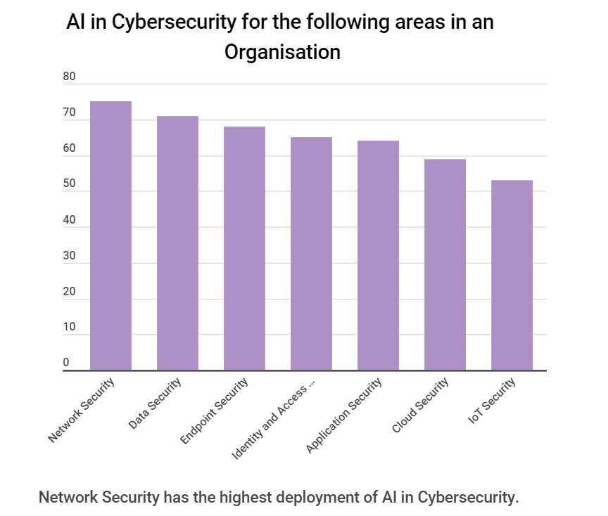 % of AI Cybersecurity for the folloeing areas in organisation - The Future Of Cybersecurity