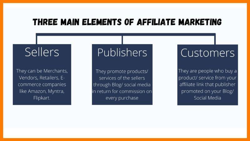 affiliate marketing websites in india