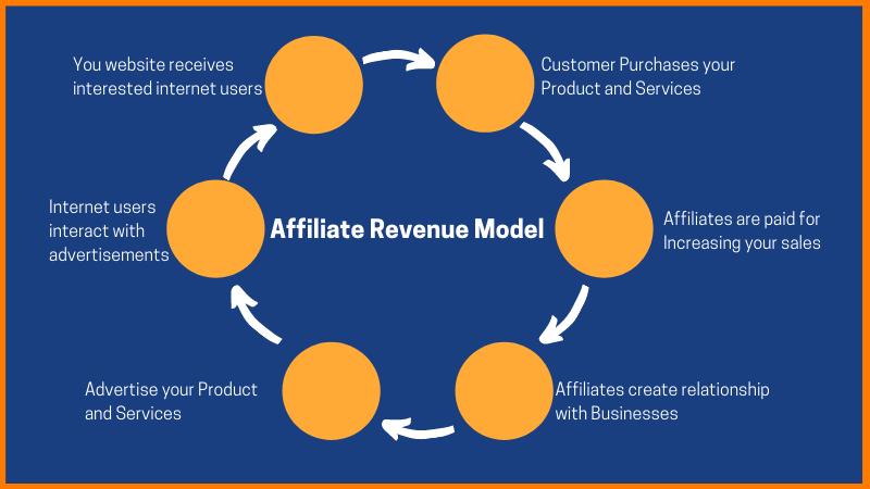 Affiliate revenue model