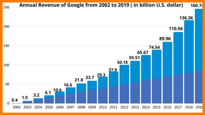 Google's Growth Under Sundar Pichai Vs Other CEOs