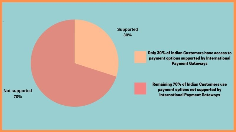 international payment gateway for India