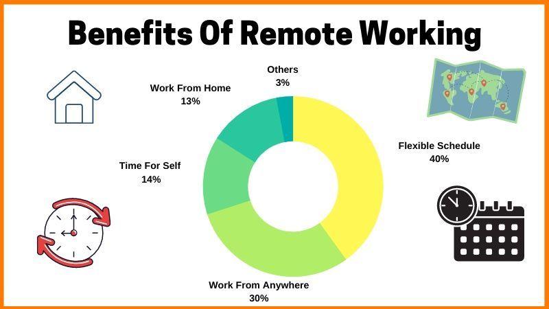Benefits of Remte Working