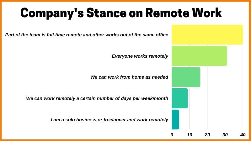 Company's Reviews On Remote Work