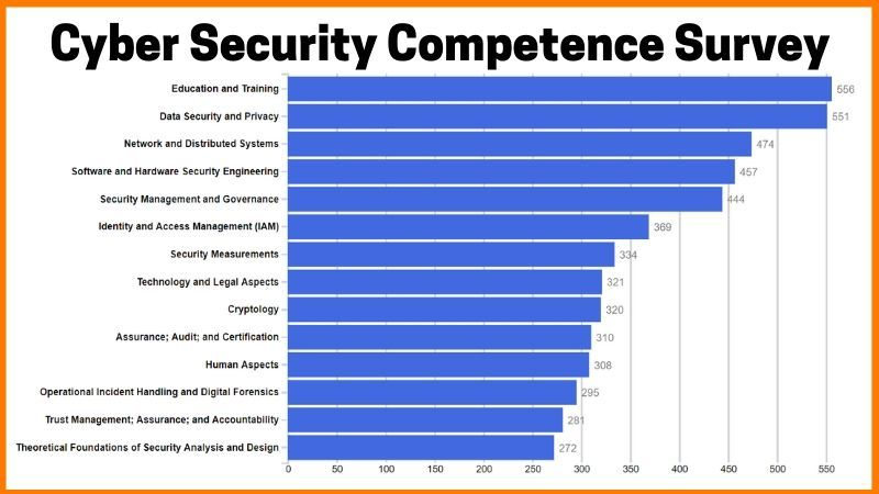 Cyber Security Competence Survey in different areas - The Future of Cybersecurity