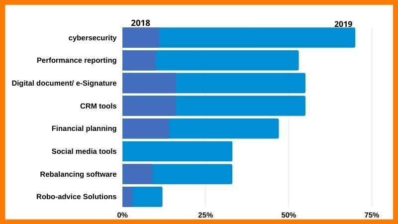 2019 was seen as a big year for investment in cyber-security