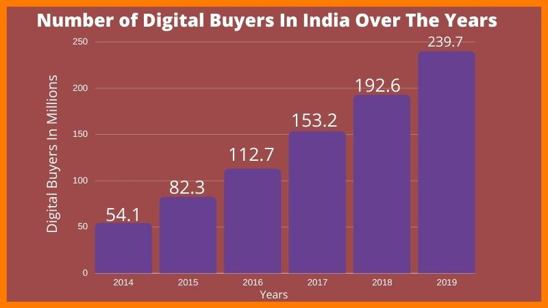 Digital Payment Users Over The Years