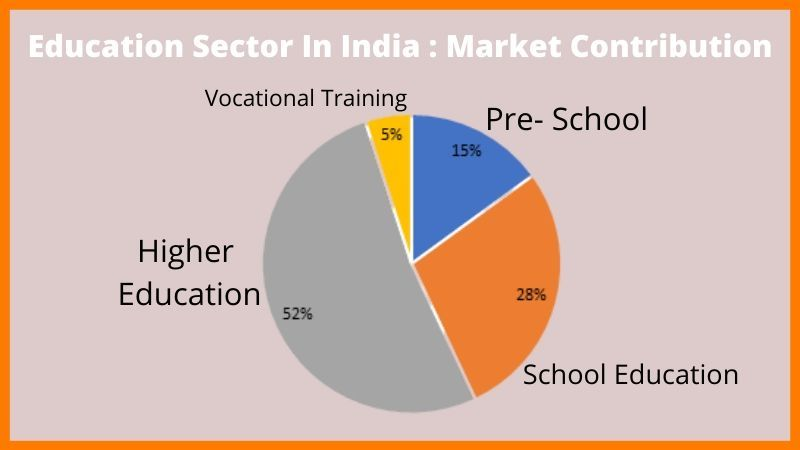 Education Sector In India