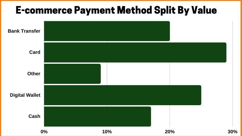 E-commerce Payment Method Split By Value
