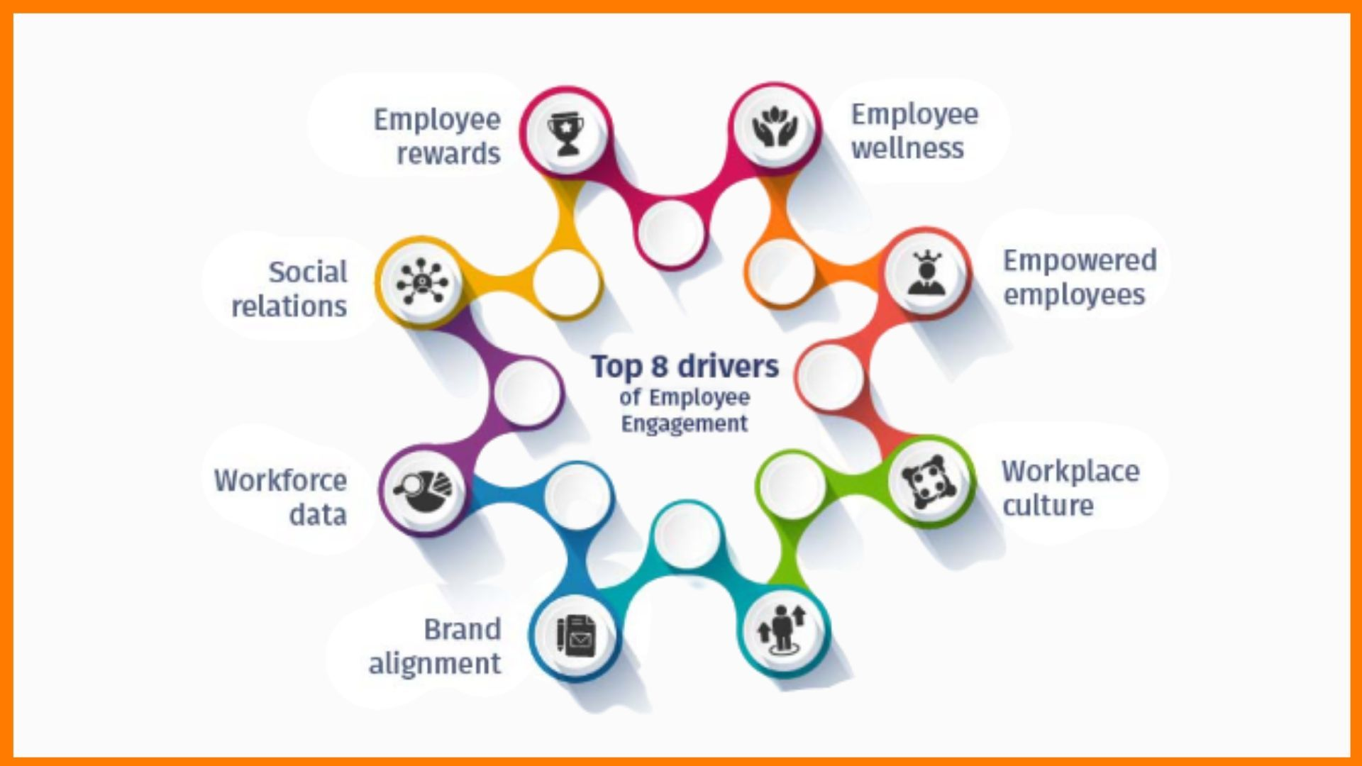Top drivers of Employee Engagement