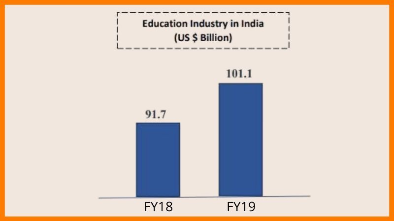 Growth Of Education Industry - Coaching Institutes