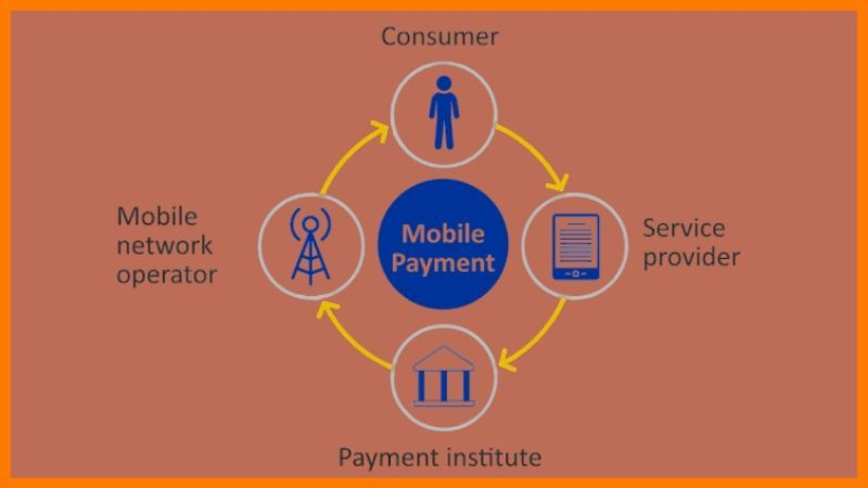 Components Of Fintech Industry