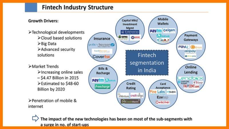 Growth Of Fintech Sector