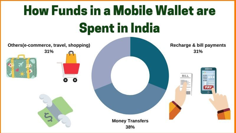 How funds in a Mobile Wallet are spent in India