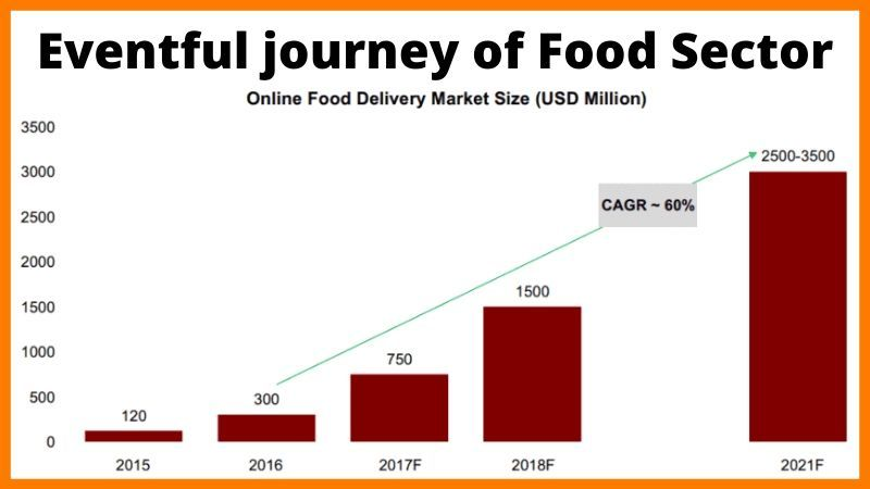 Journey And Future Of Foodtech Industry