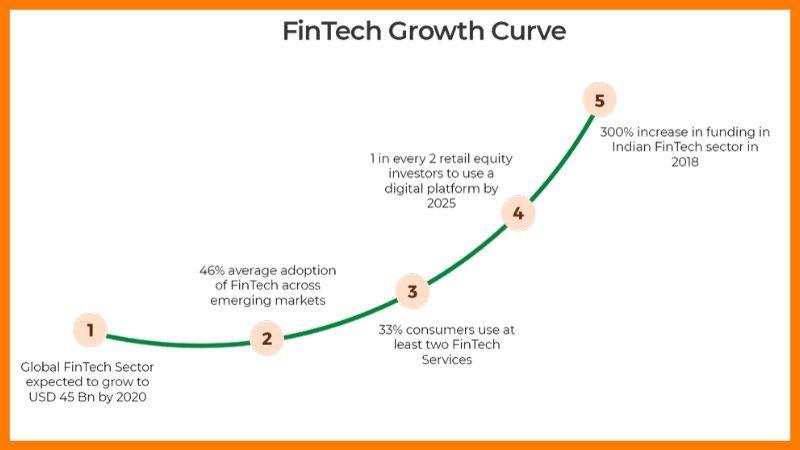 Fintech Growth Curve