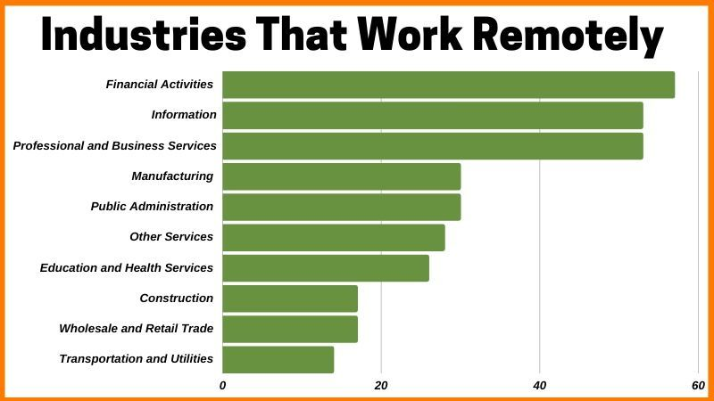 Industries that work remotely