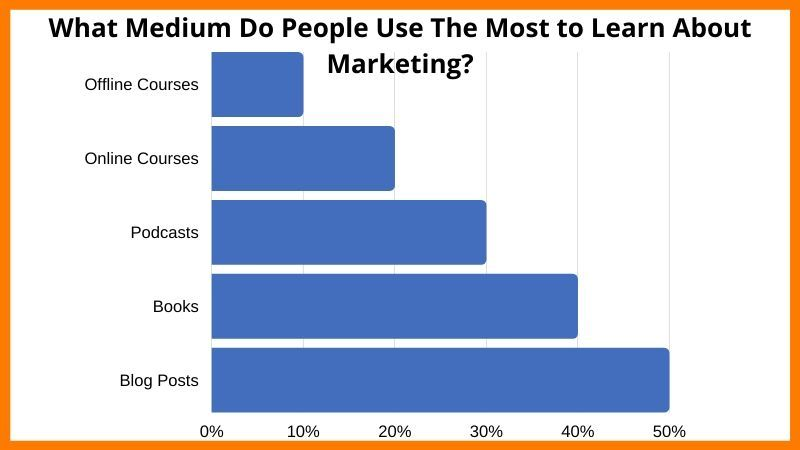 Graph showing the popularity of books in learning marketing.